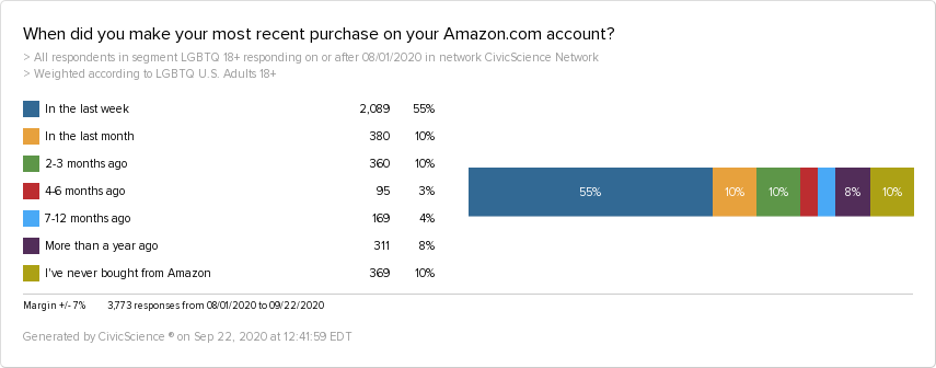 A graph showing that 55% of LGBTQ consumers have made an Amazon purchase in the last week.