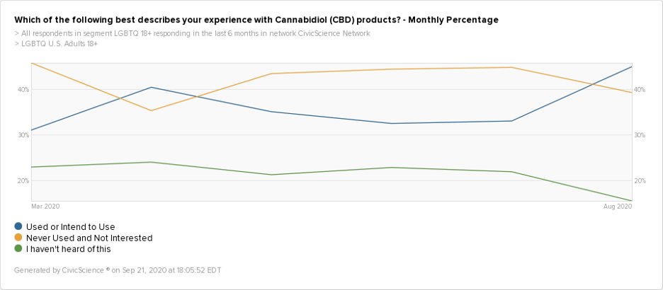 A timeview graph showing that more LGBTQ consumers are using CBD products than ever before, as of 2020.