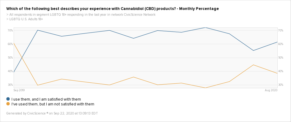 A timeview graph showing that LGBTQ consumers are becoming more satisfied with CBD products than they have been in previous months.